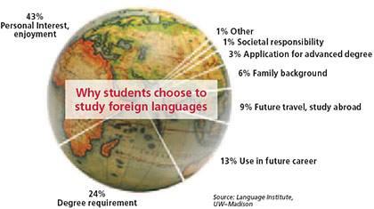 Lý do học ngoại ngữ của sinh viên
