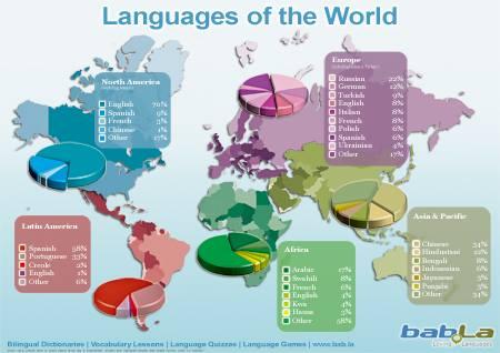 Các ngôn ngữ phổ thông trên thế giới