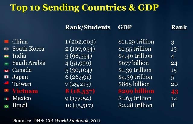 Thứ hạng GDP và lượng sinh viên du học của VN!
